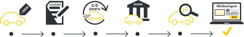 Furnizorii de autovehicule